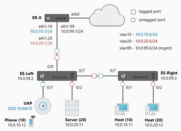 EdgeSwitch - VLAN과 태깅/언태깅 된 포트 — buffeng-docs documentation